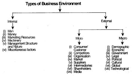 Business Environment – CS Foundation Business Environment Notes 1