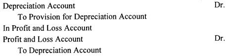 Depreciation Accounting – CS Foundation Fundamentals of Accounting and Auditing Notes 2