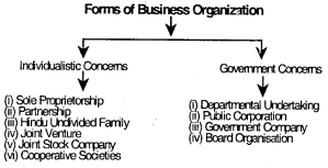 Forms of Business Organization – CS Foundation Business Environment Notes 1