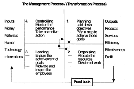 Nature of Management and its Process – Business Management Ethics and Entrepreneurship Notes 3