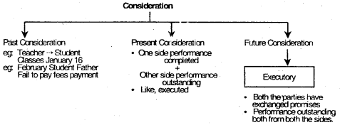 Indian Contract Act, 1872 – CS Foundation Business Law Notes 1
