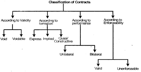 Indian Contract Act, 1872 – CS Foundation Business Law Notes 3