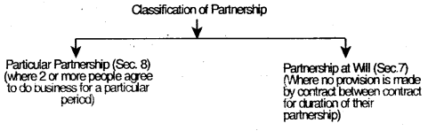Indian Partnership Act, 1932 – CS Foundation Business Law Notes 1
