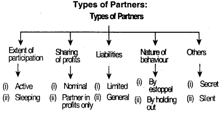 Indian Partnership Act, 1932 – CS Foundation Business Law Notes 2