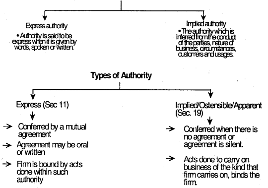 Indian Partnership Act, 1932 – CS Foundation Business Law Notes 5