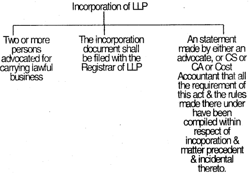 Indian Partnership Act, 1932 – CS Foundation Business Law Notes 6