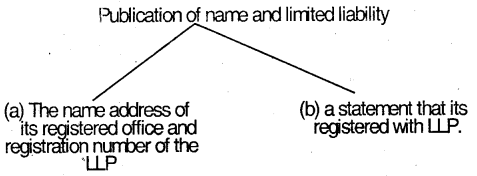 Indian Partnership Act, 1932 – CS Foundation Business Law Notes 7