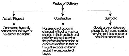 Sale of Goods Act, 1930 – CS Foundation Business Law Notes IMG 5