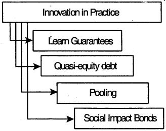 Social Entrepreneurship – Business Management Ethics and Entrepreneurship Notes 1