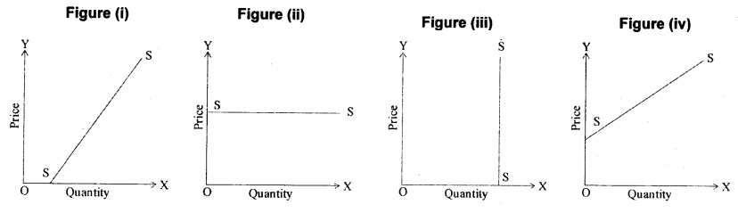 Theory of Production, Costs and Revenue – CS Foundation Economics Notes Chapter 3 img 1