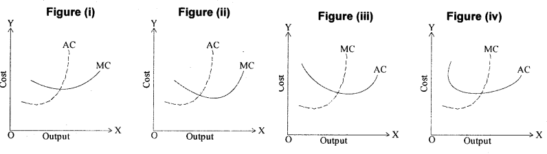 Theory of Production, Costs and Revenue – CS Foundation Economics Notes Chapter 3 img 2